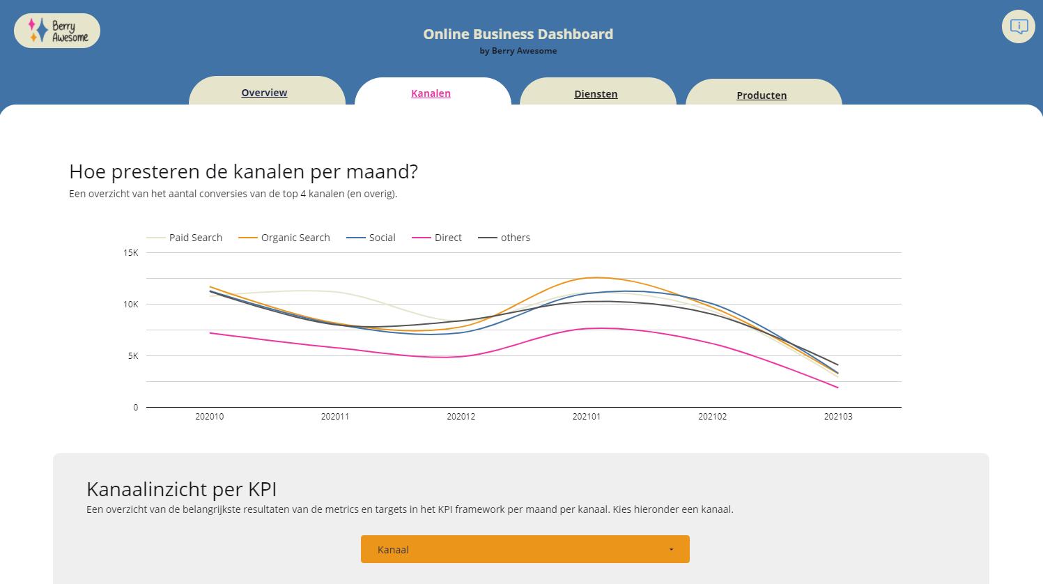 Online business dashboard
